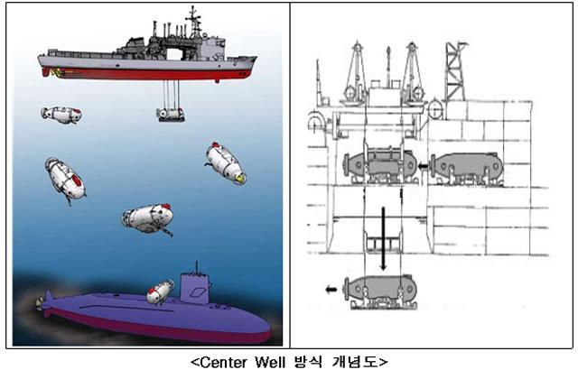 JFD to Supply DSRV for ROK Navy's ASR-II Vessel 1