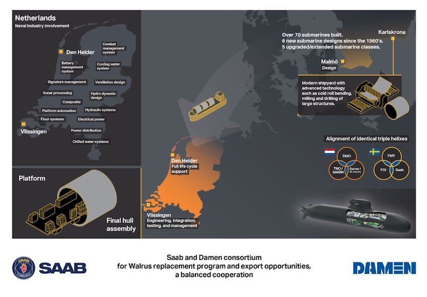 Saab and Dutch shipbuilder Damen Shipyards Group have joined forces to develop an expeditionary submarine based on the Swedish A26 for the Netherland´s Walrus Replacement Programme (WRES).