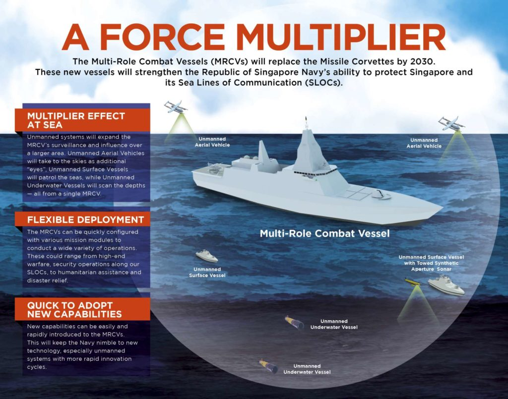 Singapore MINDEF Outlines Future Procurement Plans 2