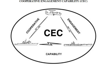 Raytheon awarded contract to deliver CEC to U.S. Navy