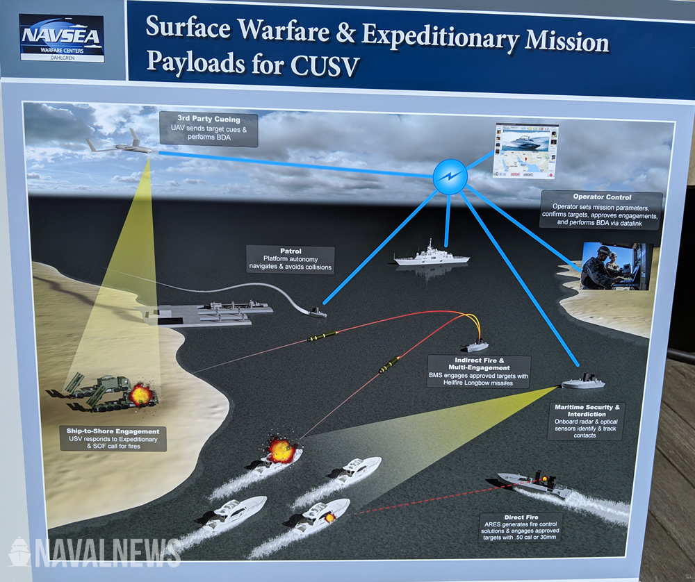 SAS 2019: Surface Warfare & Expeditionary Mission Payload