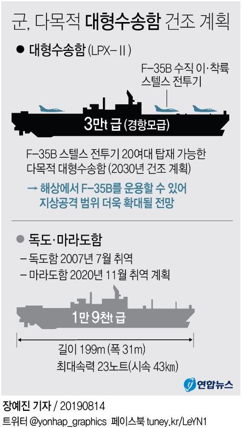 ROK-Navy-to-get-Aircraft-Carrier-Arsenal