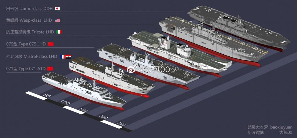 Type 075 compared to similar vessels