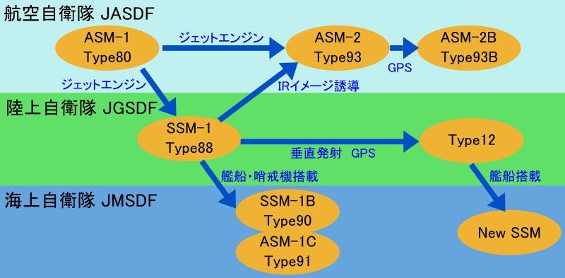Armée Japonaise/Japan Self-Defense Forces - Page 30 Evolution-roadmap-of-Japan-anti-ship-missiles