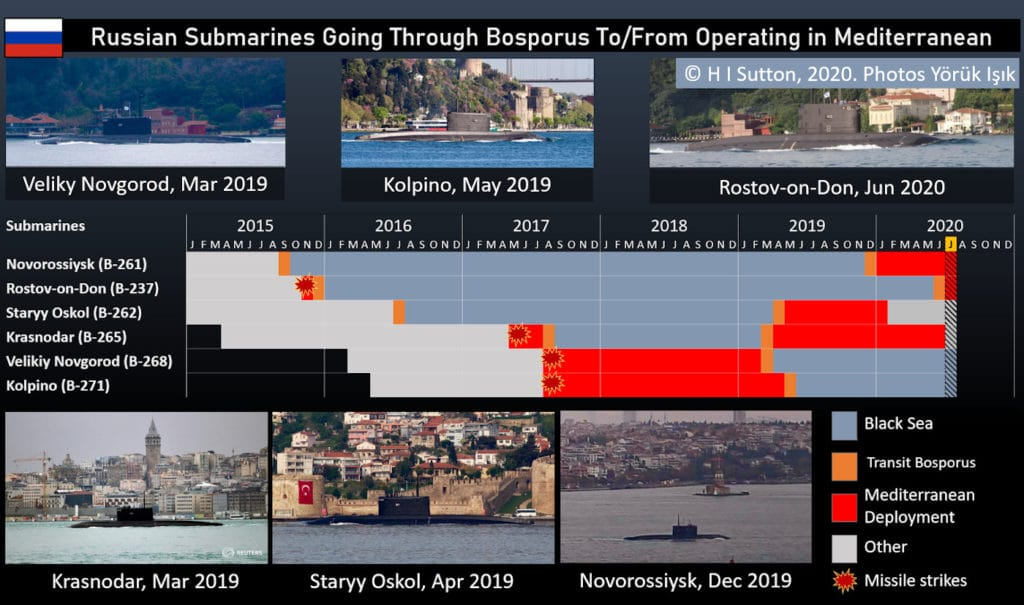 Timeline and photos of Russian Submarines passing Through the Bosporus for operations