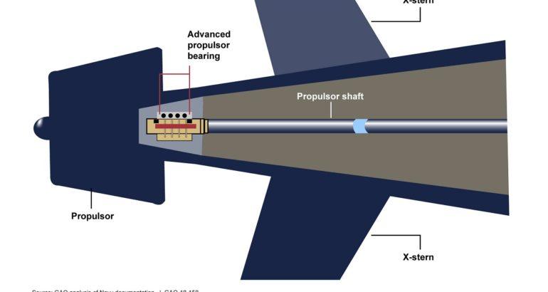 Submarine Propulsor