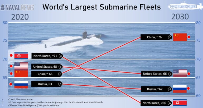 World Submarine Rankings by Country