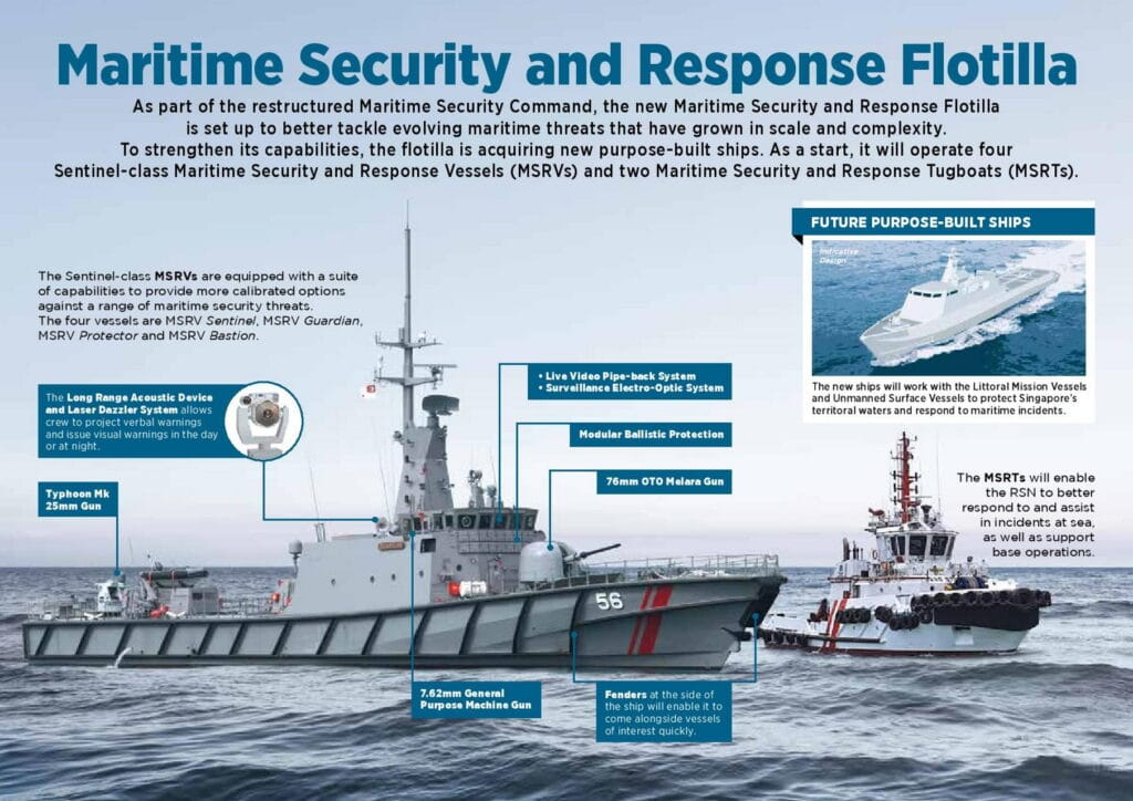 Assets of the RSN's news Maritime Security and Response Flottila