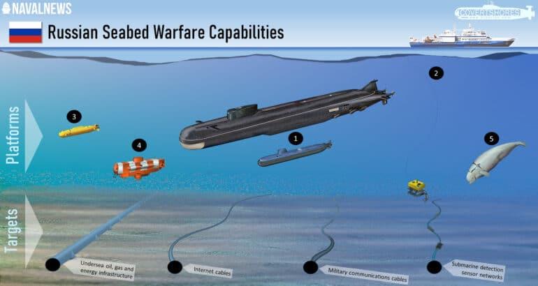 Russian Navy Seabed Warfare Capabilities