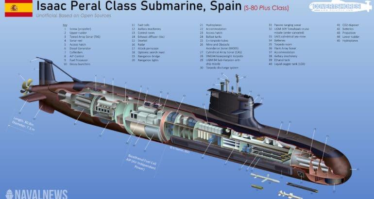 Isaac Peral Class Submarine