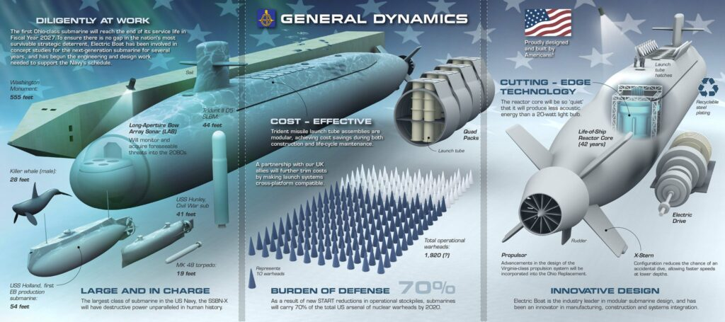 An artist rendering of the future Columbia-class ballistic missile submarines (Credit: General Dynamics)