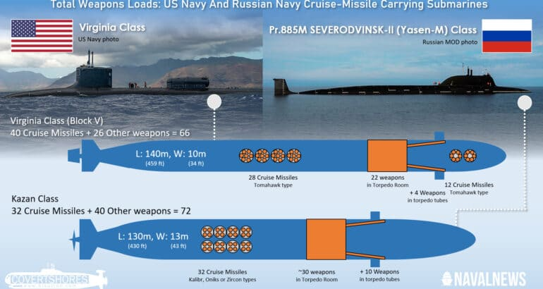 US Navy And Russian Navy Submarines Compared