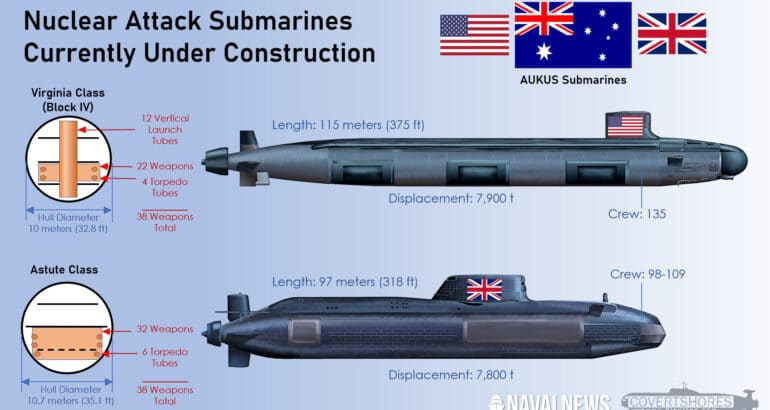 Virginia Class and Astute Class Submarines Compared