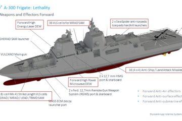 TKMS Lifts Veil on Powerful MEKO A-300 class frigate